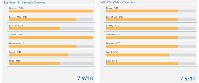 Tag Heuer Smartwatch ratings vs Asus Zenwatch Ratings
