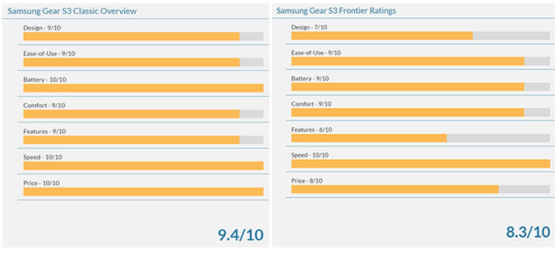 Samsung Gear S3 Classic vs Frontier comparison