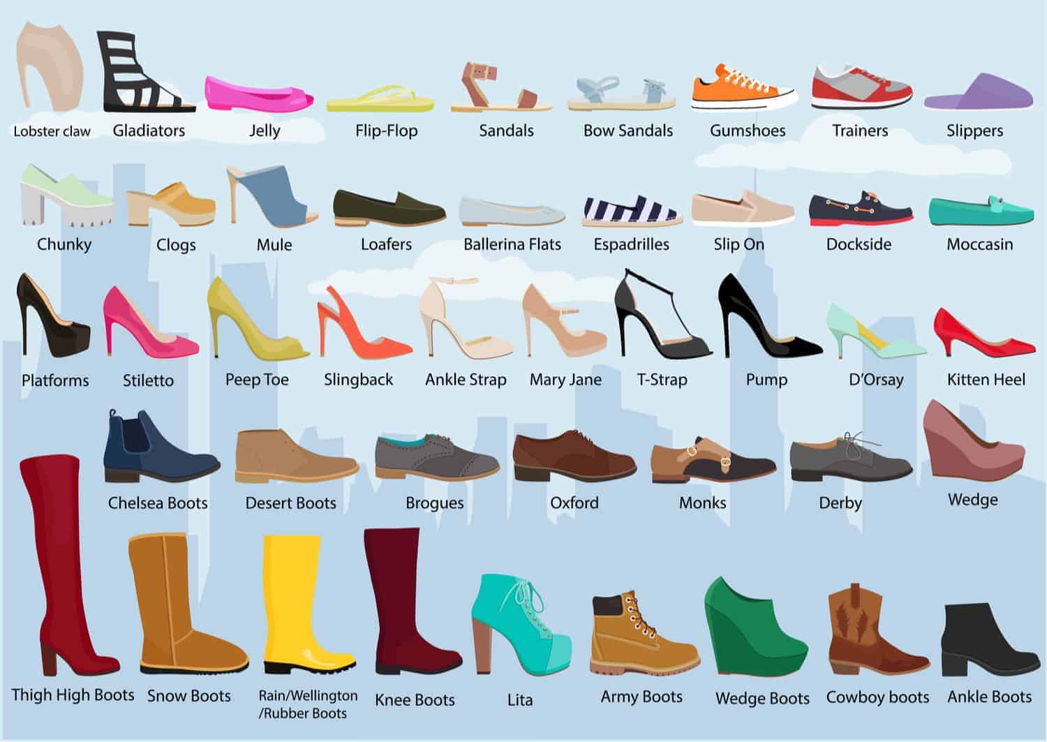 An illustrative chart depicting the different types of women's shoes.