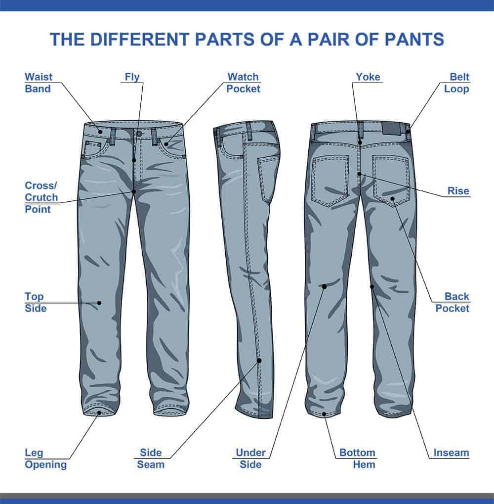 The different parts of a pair of pants