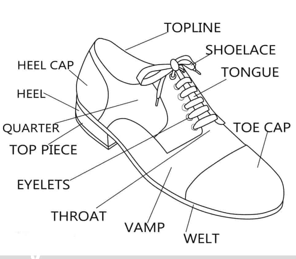 Parts of Men's Dress Shoe (Anatomy Diagram)