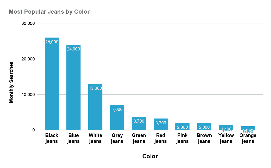 Chart setting out most popular color for jeans
