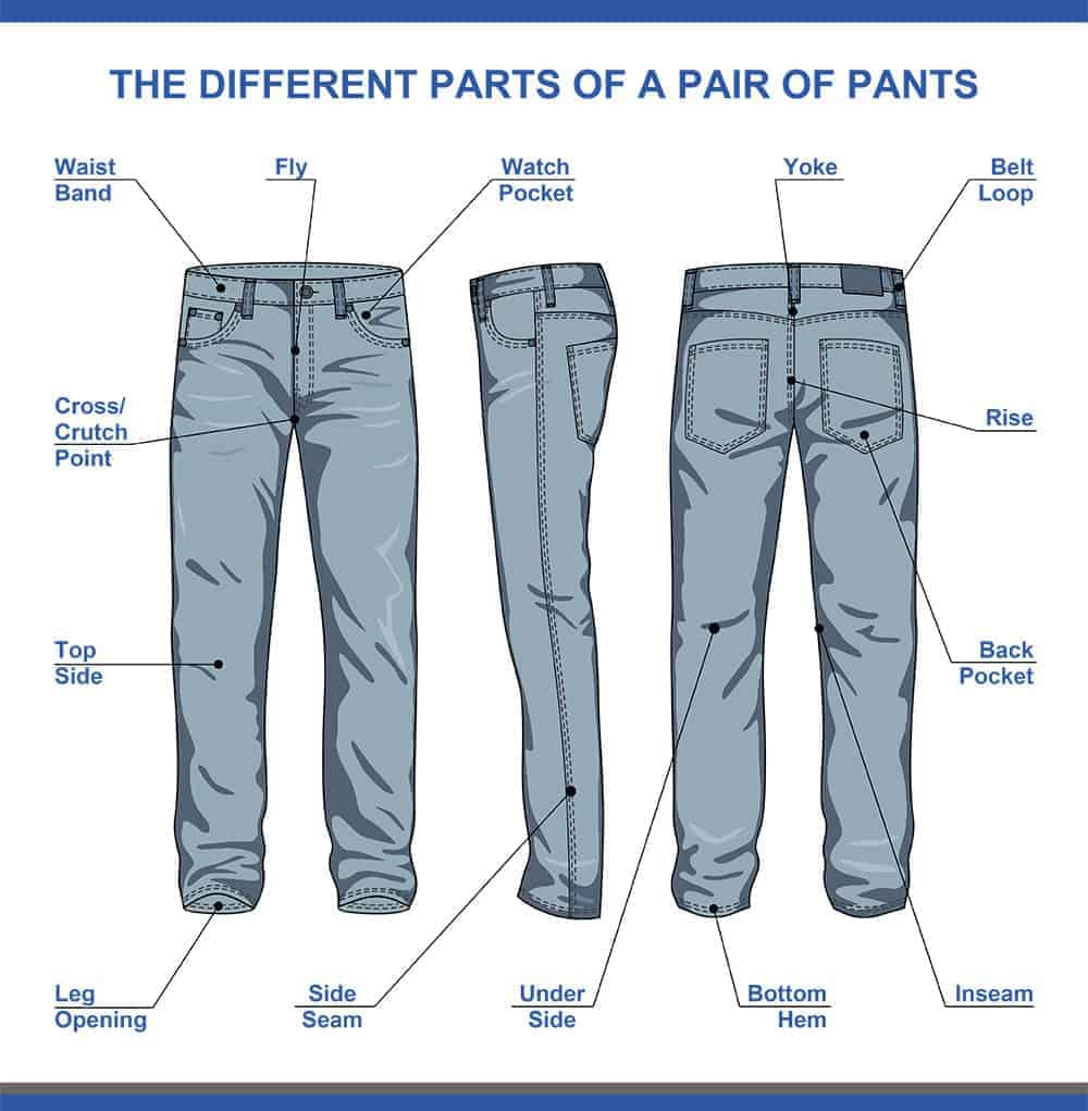 The different parts of a pair of men's jeans