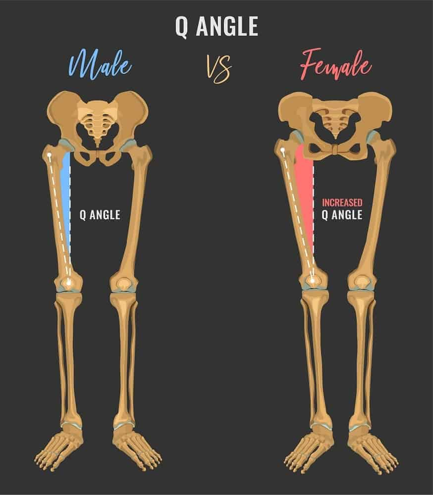 This is an illustrative diagram of the male and female pelvis angle comparison.
