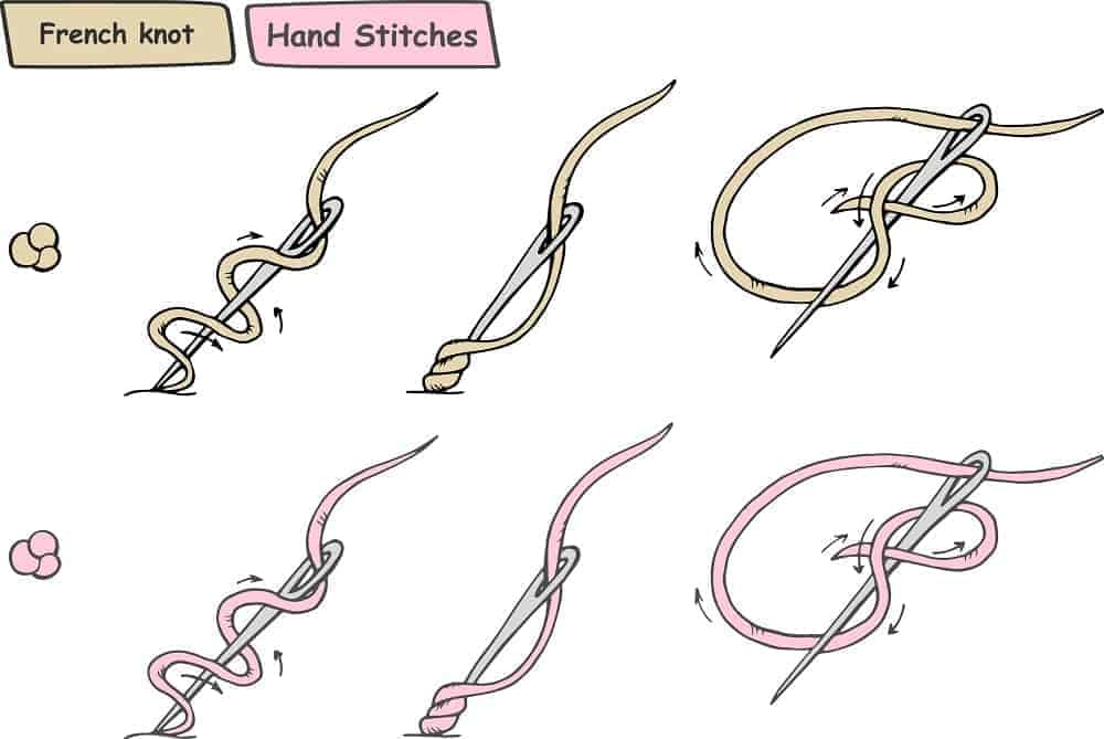 An illustration showcasing the French Knot Stitch.
