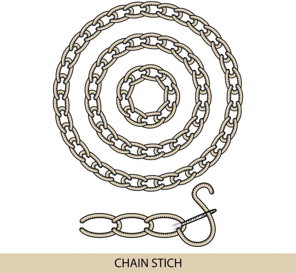 An illustration showcasing the Chain Stitch.