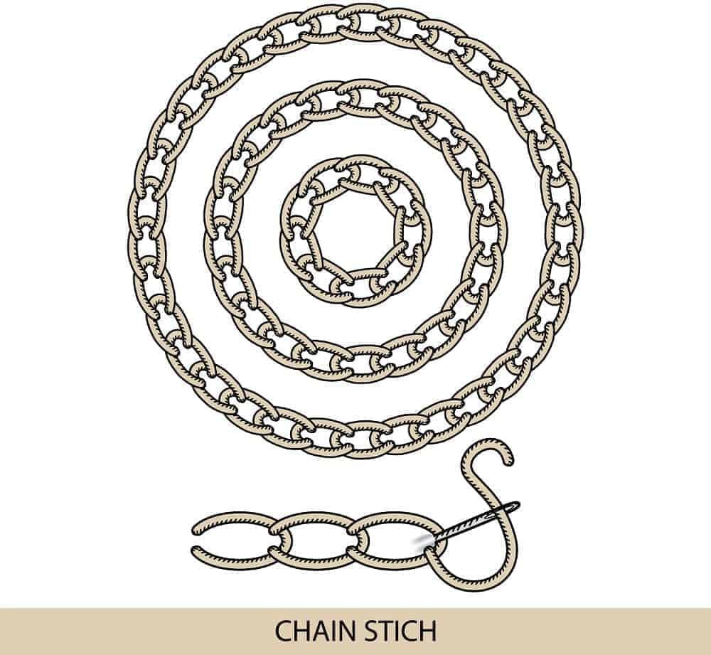 An illustration showcasing the Chain Stitch.