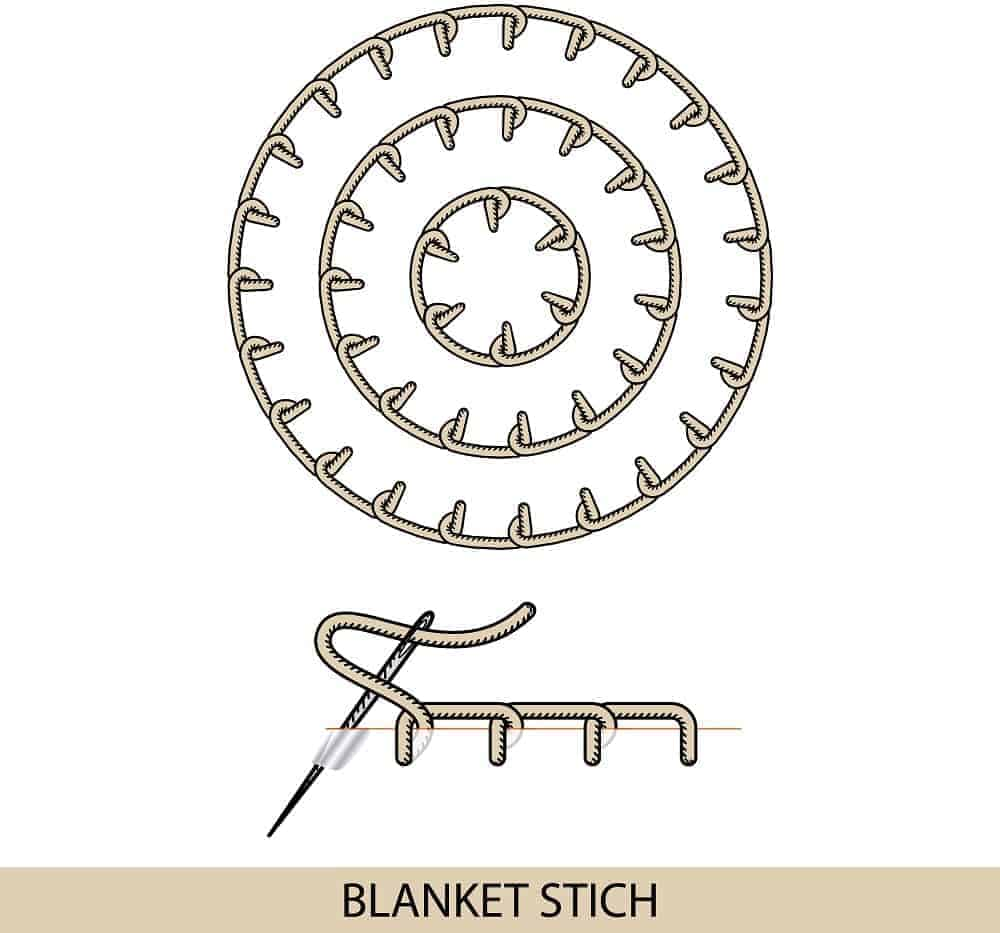 An illustration showcasing the Blanket Stitch.
