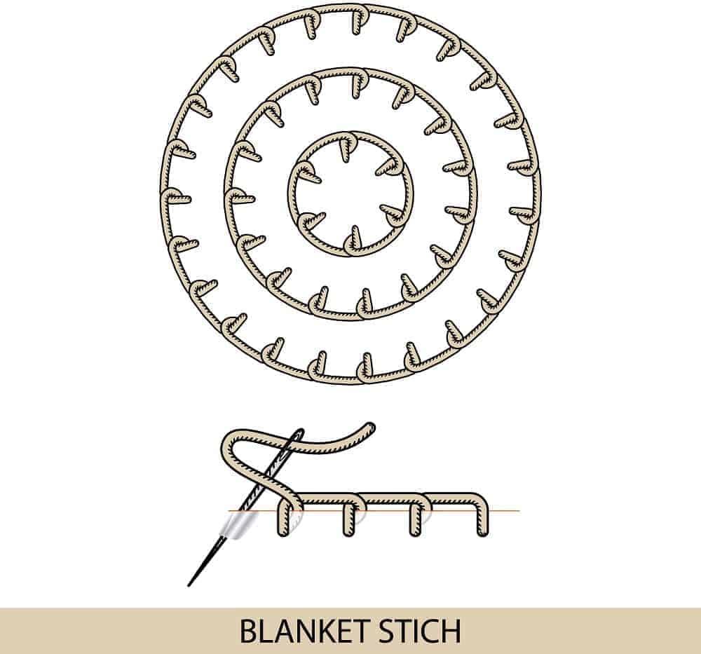 An illustration showcasing the Blanket Stitch.