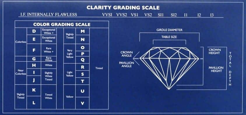 A table diagram depicting the various clarity of diamonds.