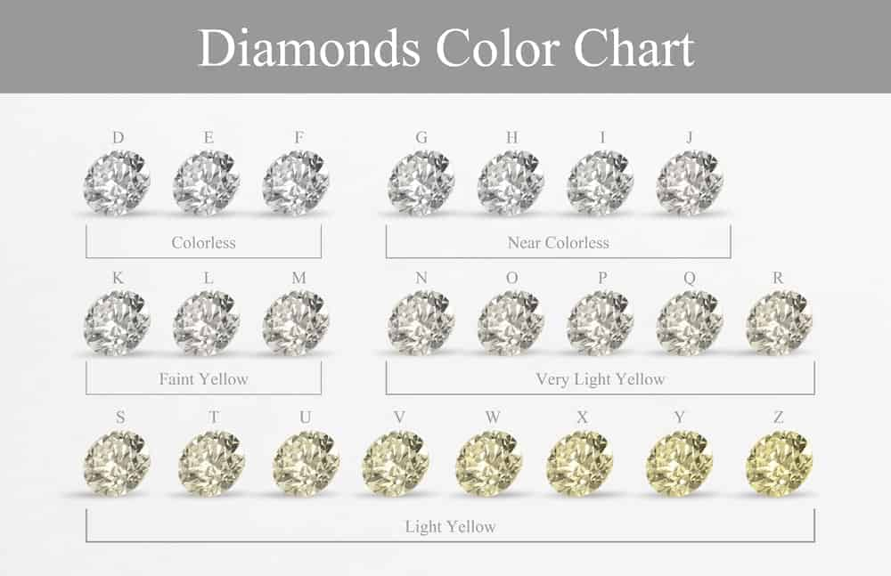 This is a chart of diamonds color chart.