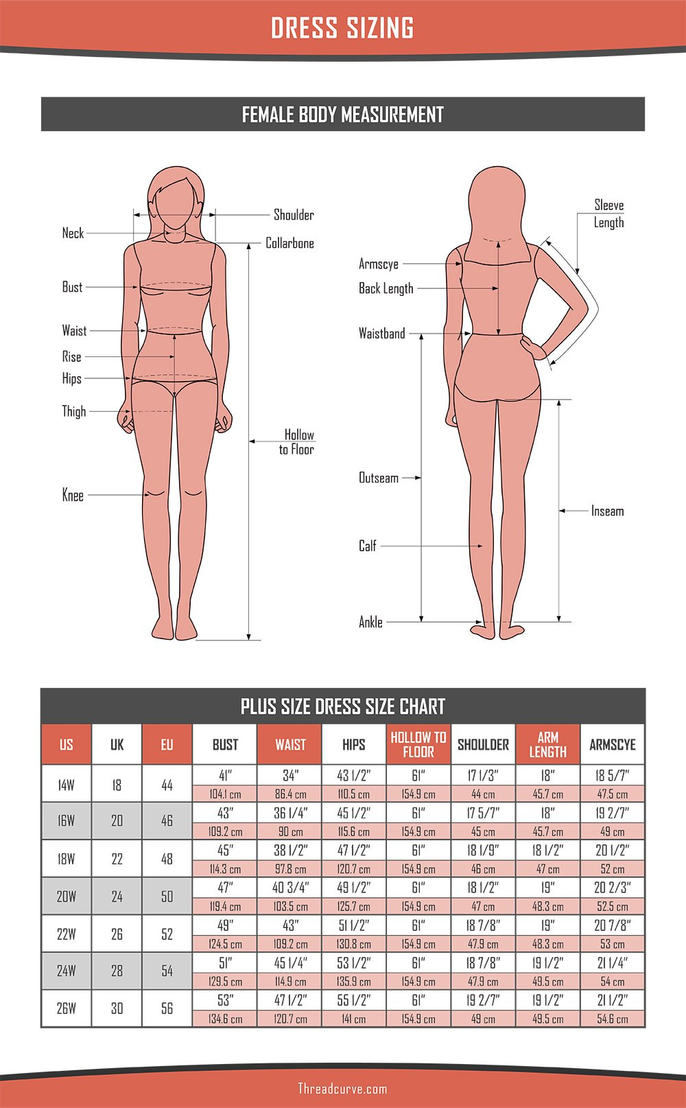 Dress Size Chart, Plus